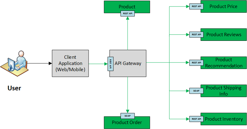 Build Your Own API Gateway In Microservice Based Architecture Awesome Api Gateway Pattern