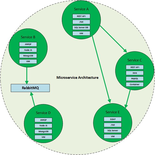 Build your own API Gateway in Microservice based Architecture