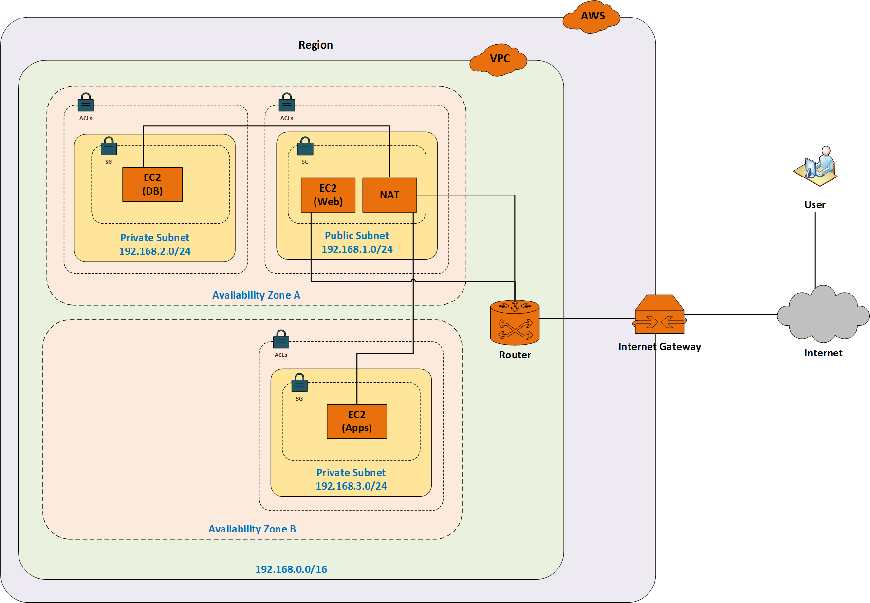 Create a simple Virtual Private Cloud (VPC) in Amazon Web Services