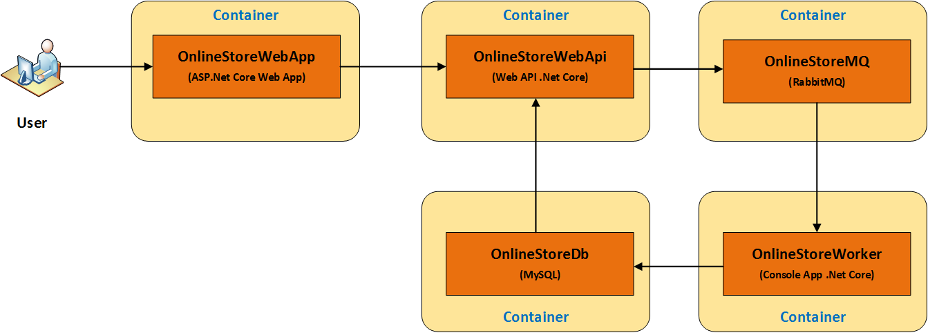 Create Distributed Containerized Application using ASP Net Core, Web